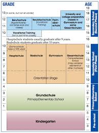 German Education System Chart Are German Educati Luchainstitute