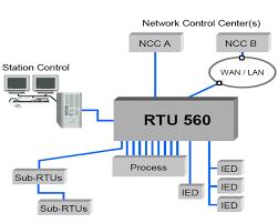 medium voltage switchgears kv kv kv protectii digitale scada parametrizare