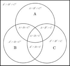 Venn Diagram Help File Venn Diagram Abc Bw Explanation Png Wikimedia Commons