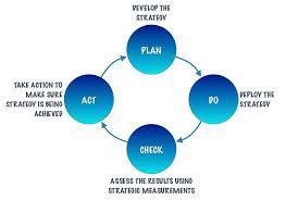 why lean performance measurements    part ii  keep the faith   bma    pdca strategic
