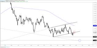Dailyfx Charts Charts For Next Week Eurusd Audusd Gold Price More