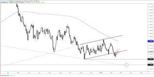 Dailyfx Eurusd Chart Charts For Next Week Eurusd Audusd Gold Price More