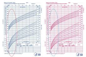 Baby Bmi Chart Calculator Infant Bmi Chart Calculator For Baby Weight Development