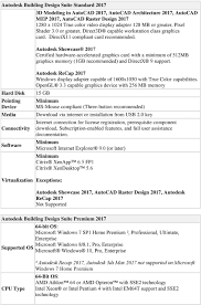 Design Suite Premium 2017 System Requirements For Autodesk Building Design Suite Pdf