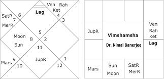 An Astro Portarait Of Dr Nimai Banerjee A Great Astrologer