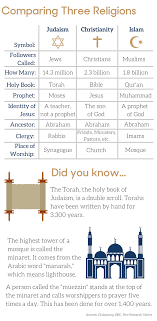 Jesus Vs Muhammad Comparison Chart Newsela Comparing Judaism Christianity And Islam