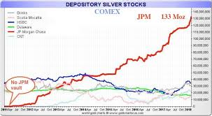 Someone Is Cornering The Silver Market To Cause A Silver