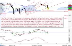 The Markets Compass Llc Charts Of Interest