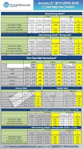 20 Punctual Usps Postage Rate Chart Chart Chart