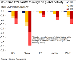 Heres How Hard The Tariff Fight Could Hit The Economy