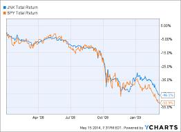 Dividend Stocks Vs Junk Bond Yields