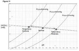 Acidosis Alkalosis Chart Respiratory Alkalosis Wikipedia