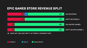 Steam Game Sales Charts Epic Games Takes On Steam With Its Own Fairer Game Store