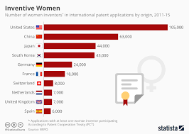 Chart Most Female Inventors Come From America Statista