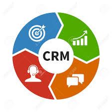 CRM ile ilgili görsel sonucu