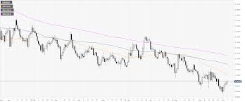 Eur Usd Technical Analysis Fiber Hangs To Daily Highs Into