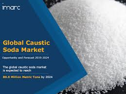 Caustic Soda Market Industry Report Size Share Price