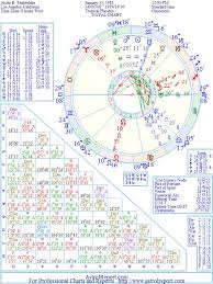 Justin Timberlake Natal Birth Chart From The Astrolreport A
