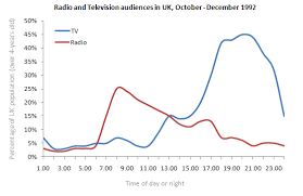 the graph below shows radio and television audiences throughout  essay topics the graph below shows radio and television audiences throughout the day in 1992