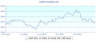 42 Veritable 24k Gold Price Chart