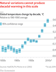6 4 Charting A Course For The Future Section Assessment Global Warming 101 The Past Present And Future Of Climate
