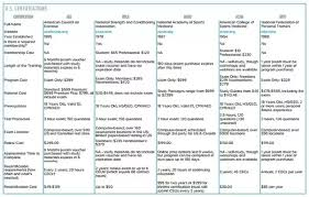 Personal Training Chart What Kind Of Personal Trainer Is Better One With A Degree