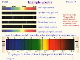 Helium Light Spectrum Ppt Light Powerpoint Presentation Free Download Id 4447723