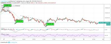 Bitcoin Price Btc Nosedives From 10 400 But Rightly