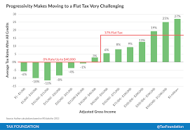 Flat Tax Chart Biggest Challenge To Tax Reformers Overcoming Our