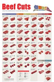 Meat Chart Meat Cutting Charts Beef Cuts Color Poster Porks Most Popular Cuts Color Poster