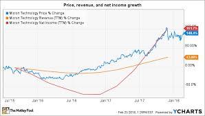 Micron Share Price Micron Technology Inc Mu Stock Price