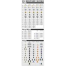 Uk Armed Forces Ranks Chart Us Military Ranks Large Poster Print Army Navy Marines Air Force