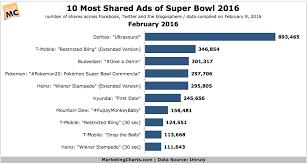 Super Bowl Chart Super Bowl 2016 Data Updated Marketing Charts