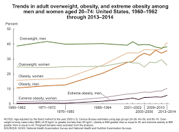 Height Weight Percentile Chart Adults Overweight Obesity Statistics Niddk