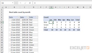 Excel Chart Count By Month Pivot Table Pivot Table Count By Month Exceljet