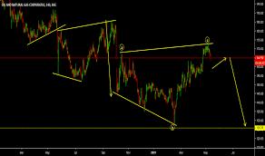 Ongc Stock Chart Ongc Stock Price And Chart Bse Ongc Tradingview