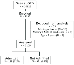 Flowchart Of Study Population And Distribution Of Outcomes