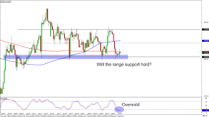 Chart Art Trend And Range Plays On Gbp Nzd And Chf Jpy