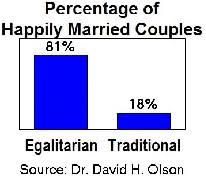 Biblical Marriage Chart Support For Egalitarian Marriage