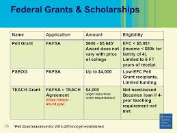 Fafsa Efc Code Chart 2013 Annual Statewide Financial Aid Conference For High
