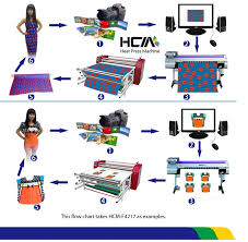 Printing Press Production Flow Chart Mass Production Large Format Sublimation Heat Press Machine For Printing T Shirt Buy High Quality Sublimation Heat Transfer Machine Roller Heat
