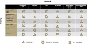 Seal Compatibility Chart Rubber Seal Compatibility Chart