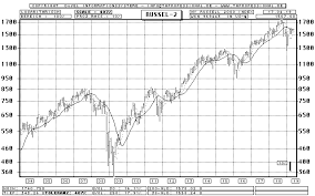 Rut Chart Russell 2000 Rut Bar Chart Longterm Chart Quote
