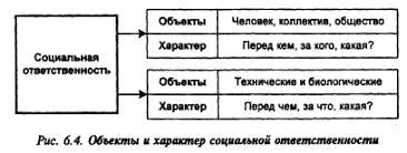 Ответственность руководителя Рефераты ru Социальная ответственность возникает при выполнении служебных семейных гражданских общественных и личных обязанностей Она отражает склонность личности