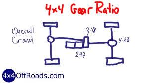 Formula Ford Gear Ratio Chart 4x4 Gear Ratios Selecting The Right Gear Ratios
