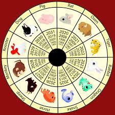 Chinese Lunar Calendar Animal Chart 23 Prototypic Chinese Natal Birth Chart