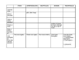 Vertebrate Phyla Chart Vertebrates Characteristics Worksheets Teaching Resources