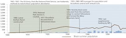 Extinction Timeline Chart History Of Bison Management In Yellowstone U S National