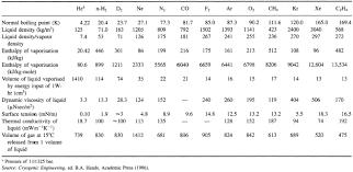 Liquid Nitrogen Gas Conversion Chart Cryogenic Fluids