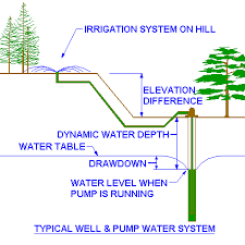 Small Picture Selecting a Pump Size Irrigation Pump Tutorial Page 2